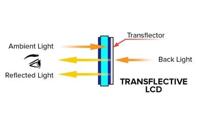 Transflective LCD Display Properties